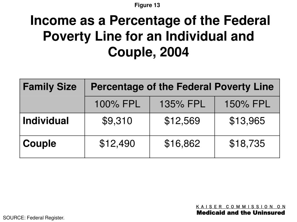 Income as a Percentage of the Federal Poverty Line for an Individual and Couple, 2004