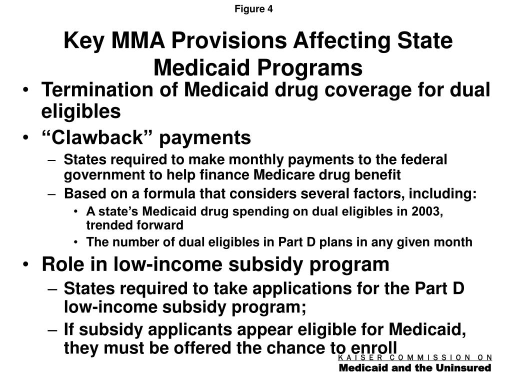 Key MMA Provisions Affecting State Medicaid Programs