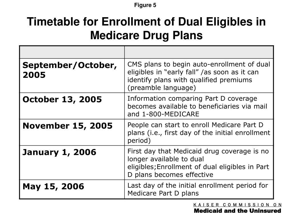 Timetable for Enrollment of Dual Eligibles in Medicare Drug Plans