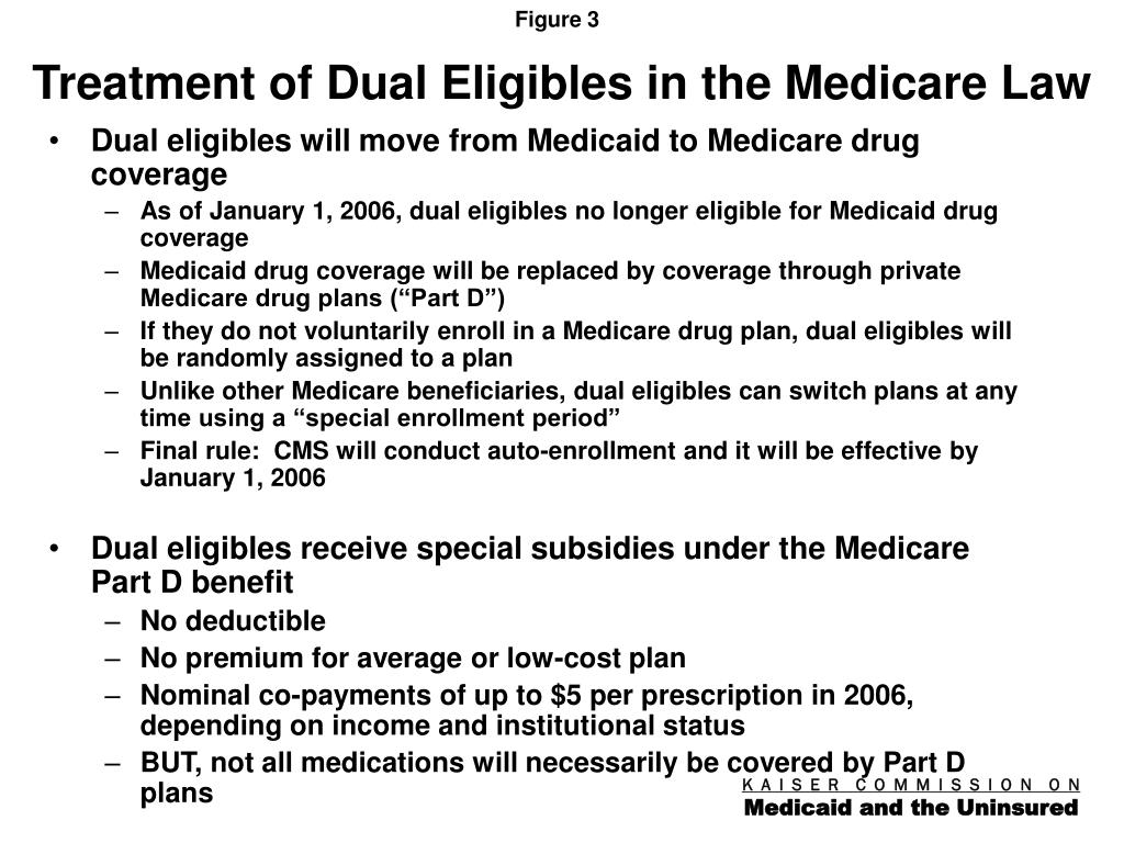 Treatment of Dual Eligibles in the Medicare Law