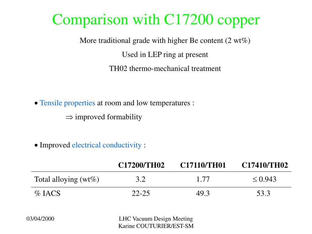 Comparison with C17200 copper