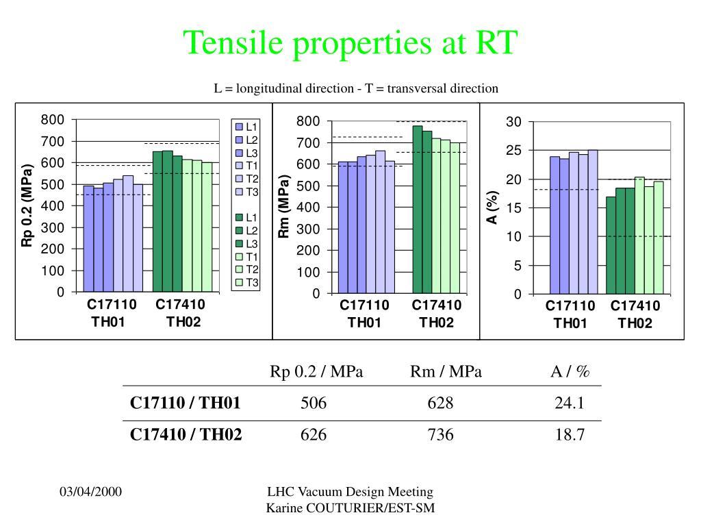 Tensile properties at RT