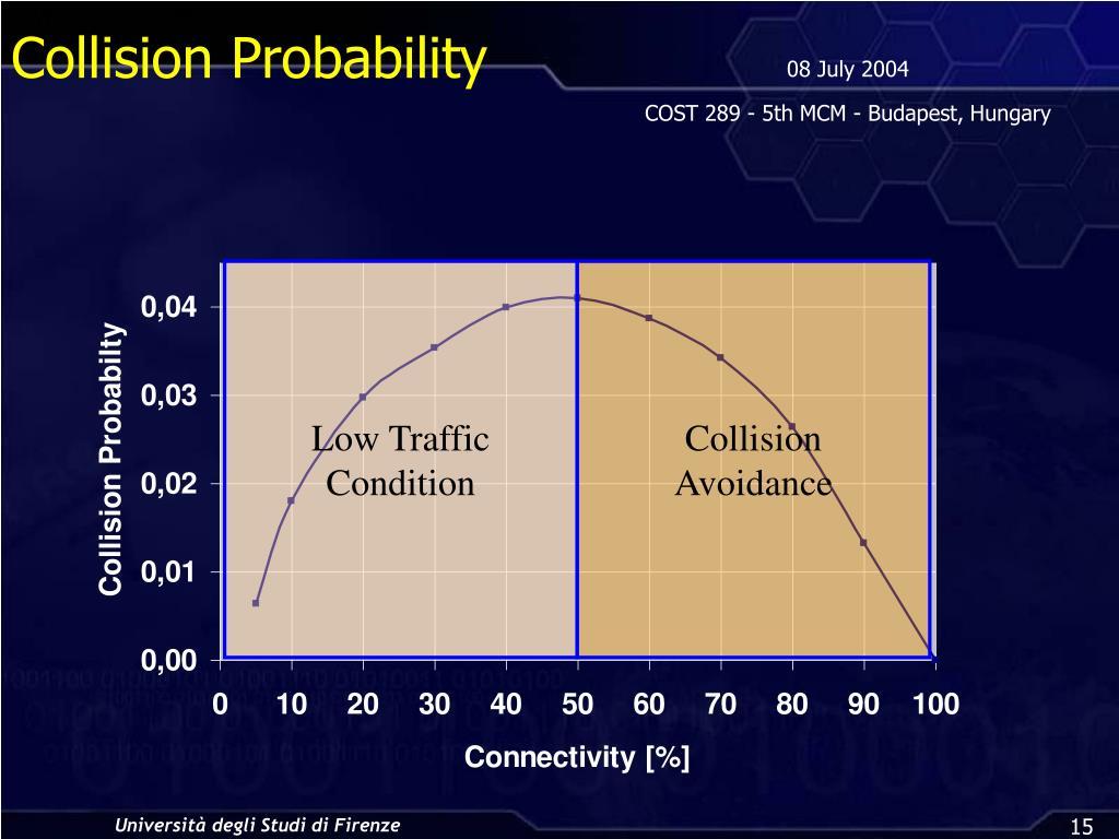 Collision Probability