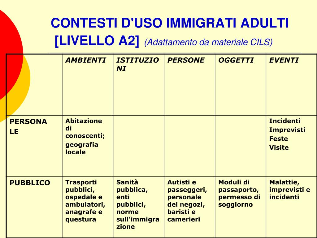CONTESTI D'USO IMMIGRATI ADULTI