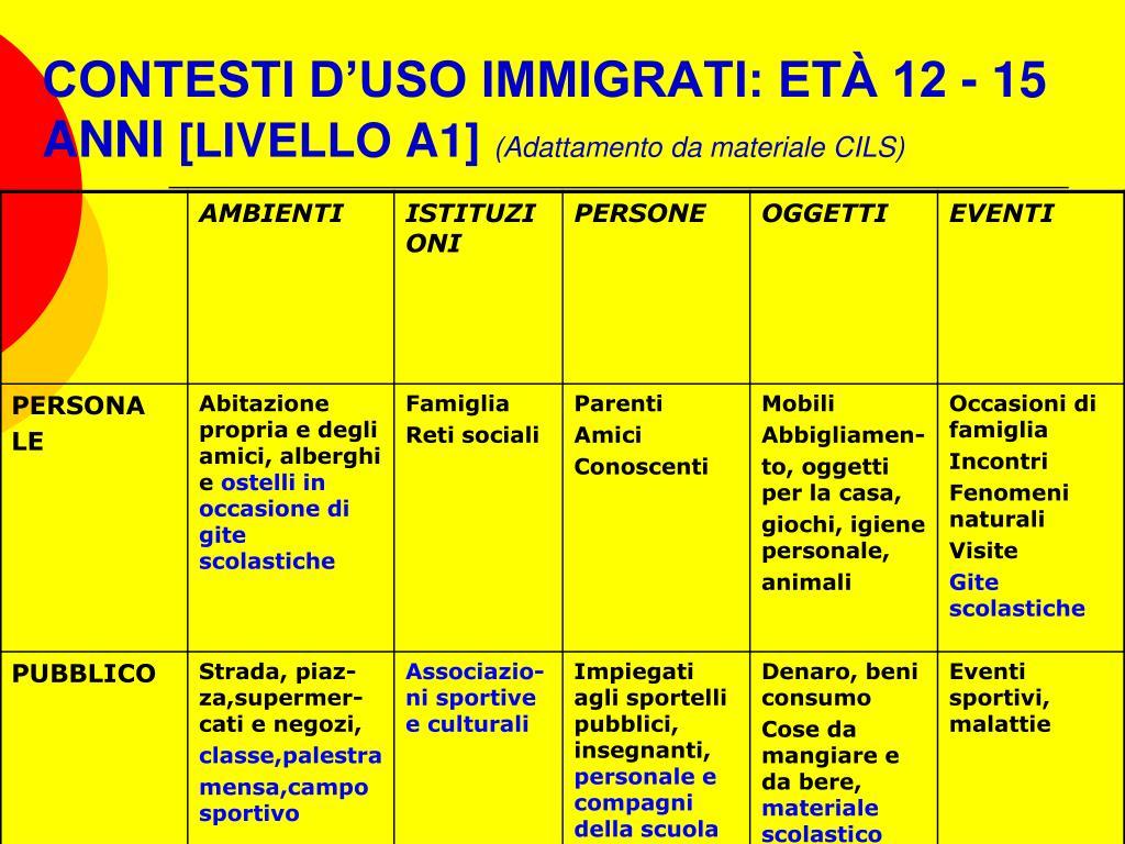 CONTESTI D'USO IMMIGRATI: ETÀ 12 - 15 ANNI