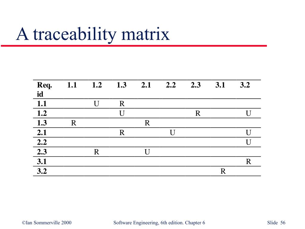 A traceability matrix