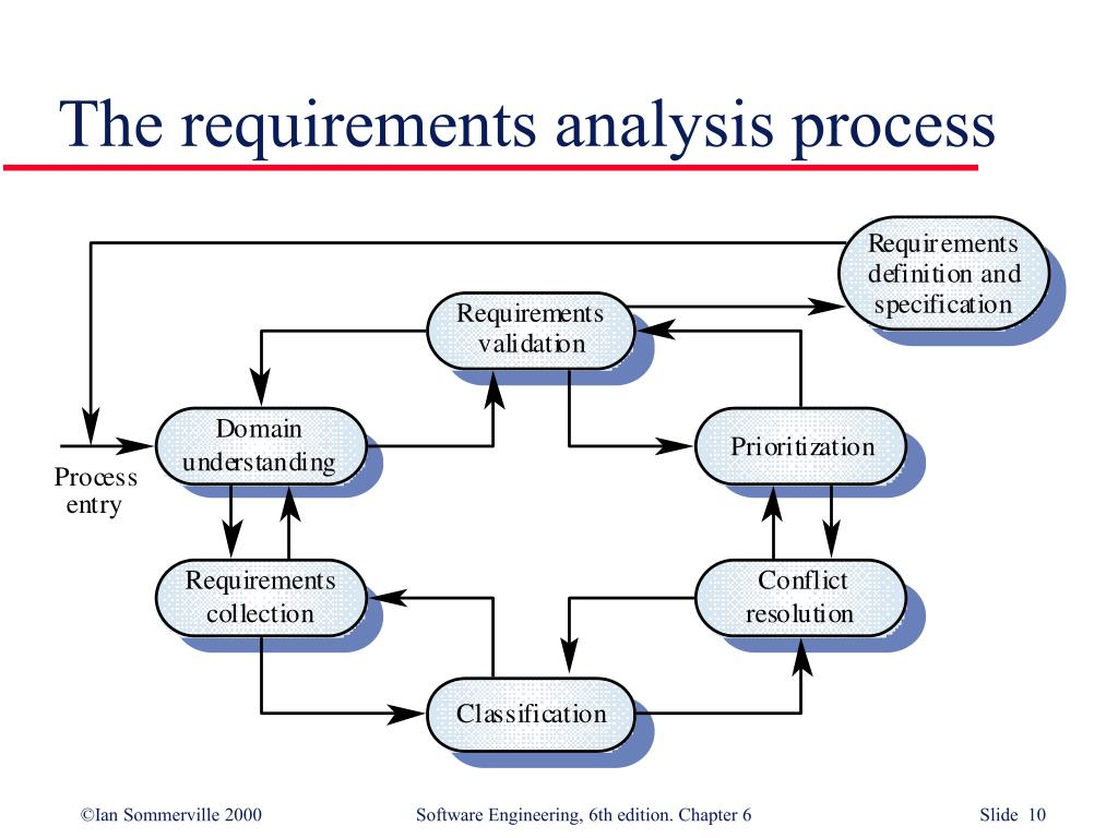 The requirements analysis process