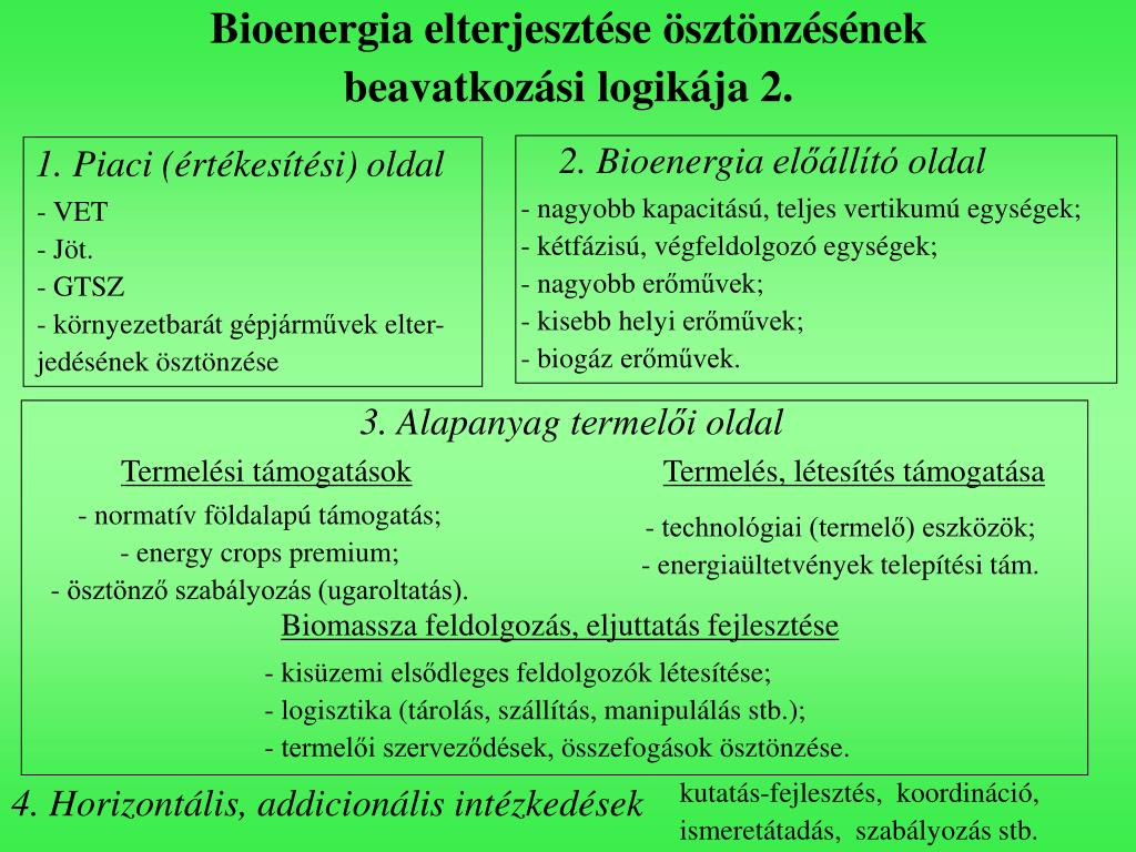 Bioenergia elterjesztése ösztönzésének