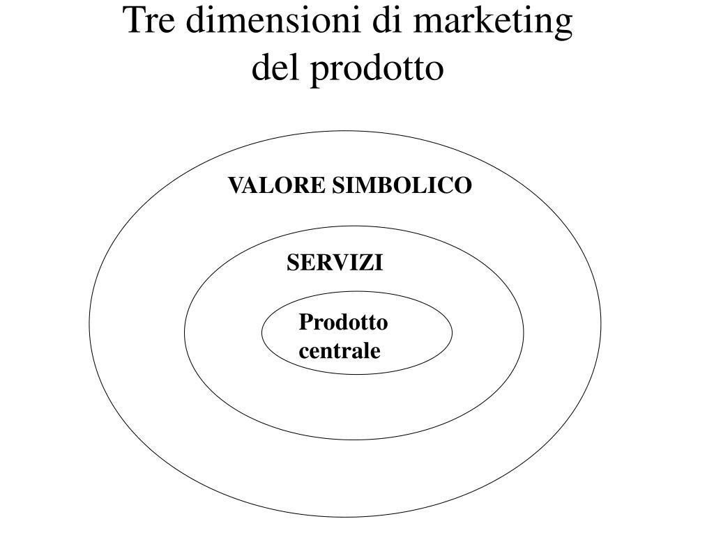 Tre dimensioni di marketing