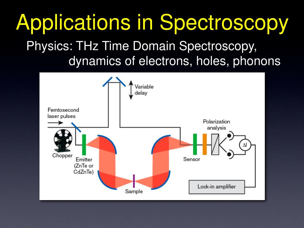 Applications in Spectroscopy