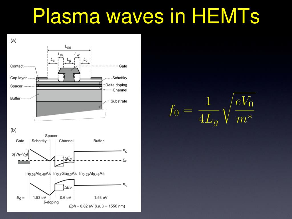Plasma waves in HEMTs