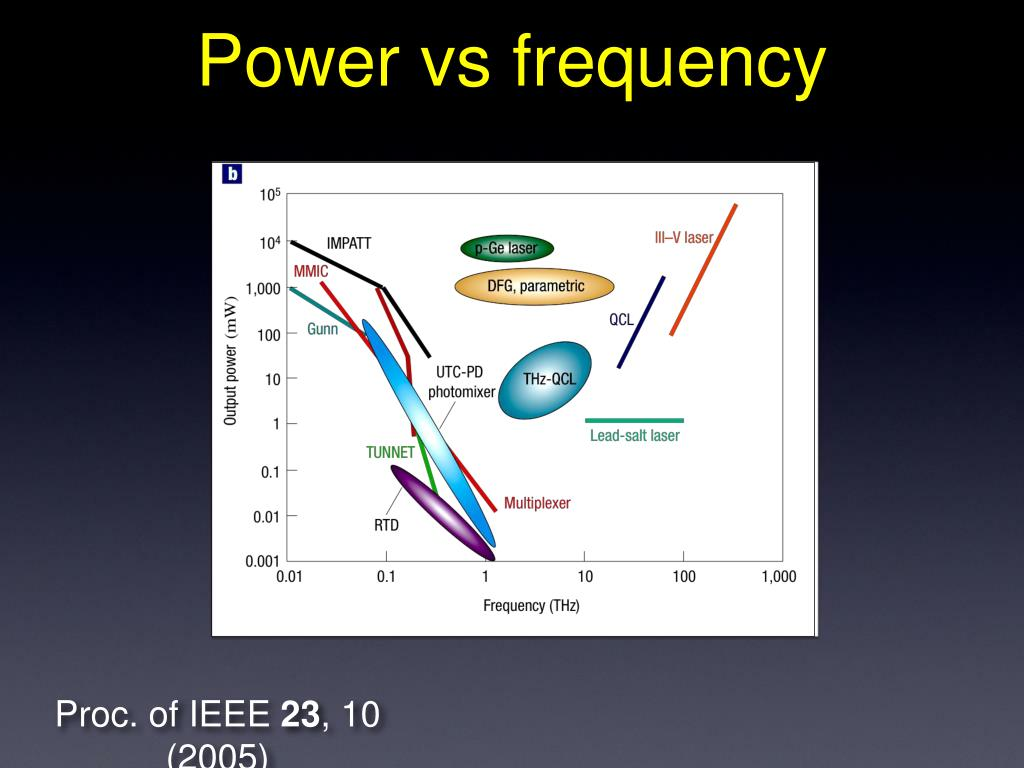 Power vs frequency