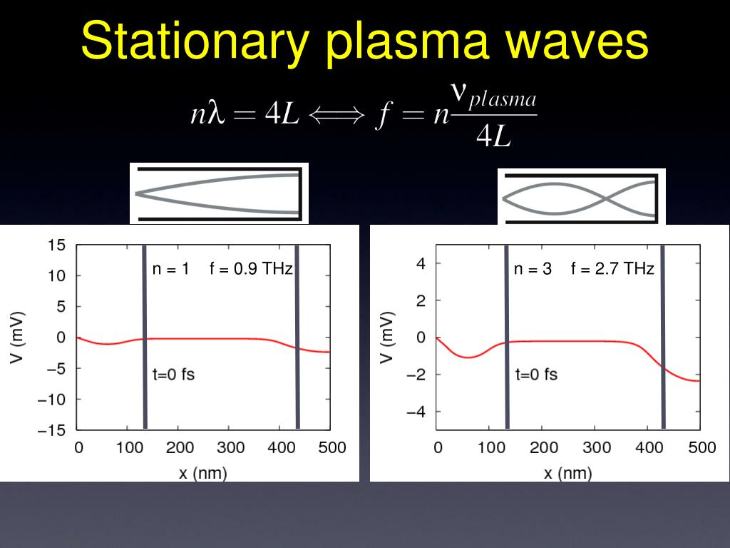 Stationary plasma waves