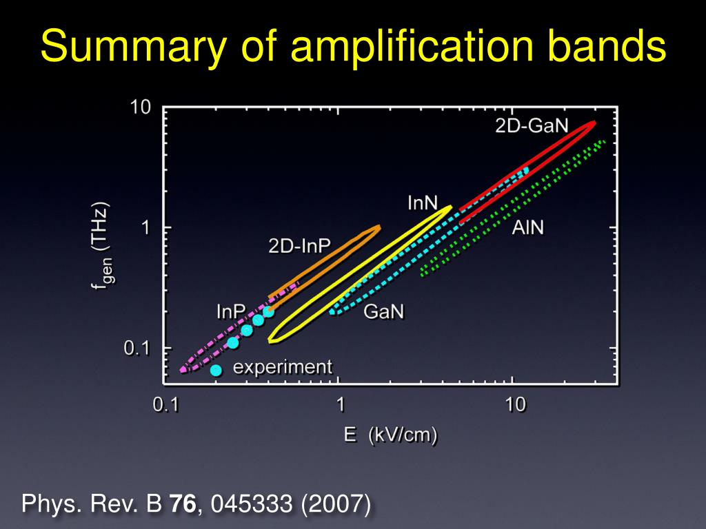 Summary of amplification bands