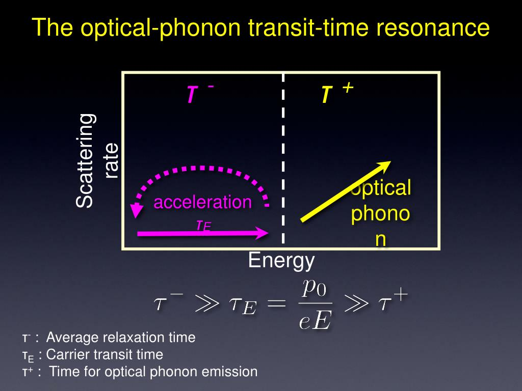 The optical-phonon transit-time resonance