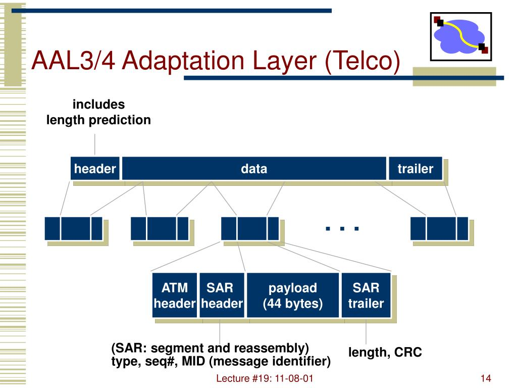 AAL3/4 Adaptation Layer (Telco)