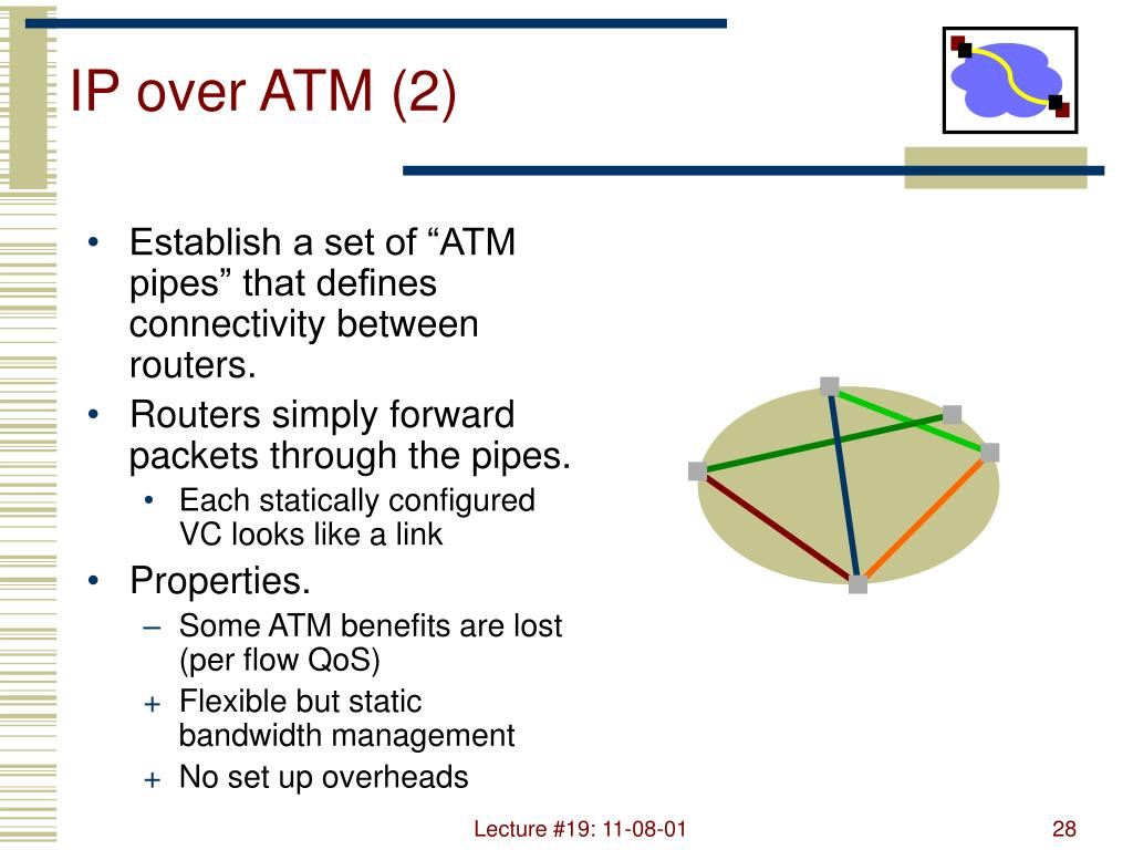 IP over ATM (2)