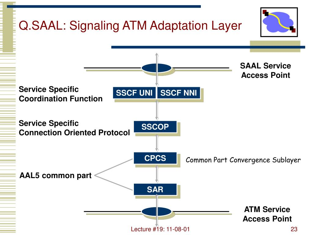 Q.SAAL: Signaling ATM Adaptation Layer