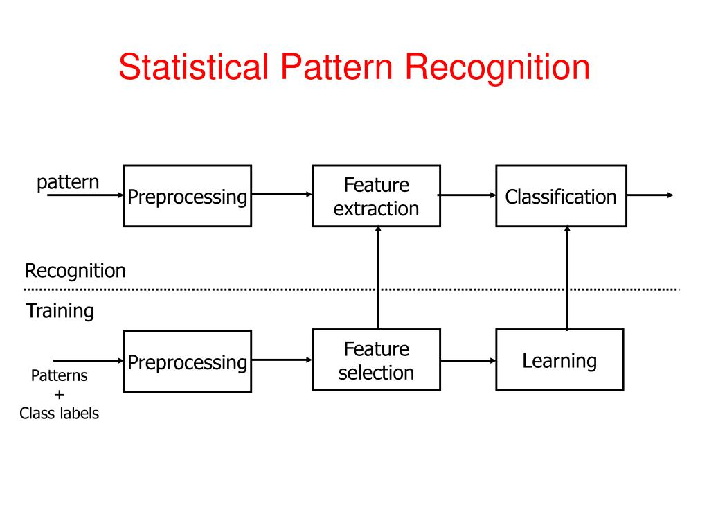 PPT - Pattern Recognition Vidya Manian Dept. of Electrical