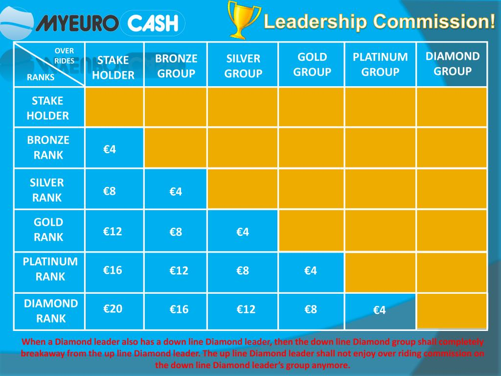Leadership Commission!
