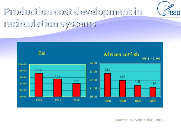 Production cost development in recirculation systems