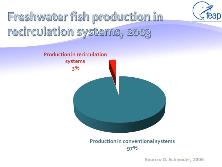 Freshwater fish production in recirculation systems, 2003