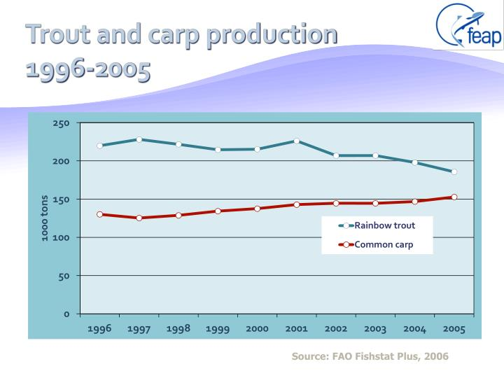 Trout and carp production 1996-2005