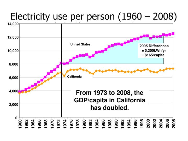 Per Capita Electricity Sales (not including self-generation)