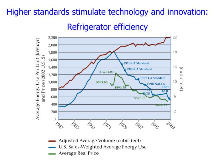 Higher standards stimulate technology and innovation: