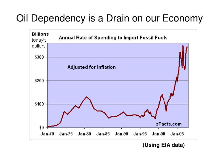 Oil Dependency is a Drain on our Economy