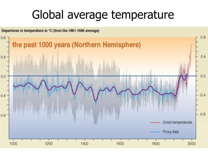 Global average temperature