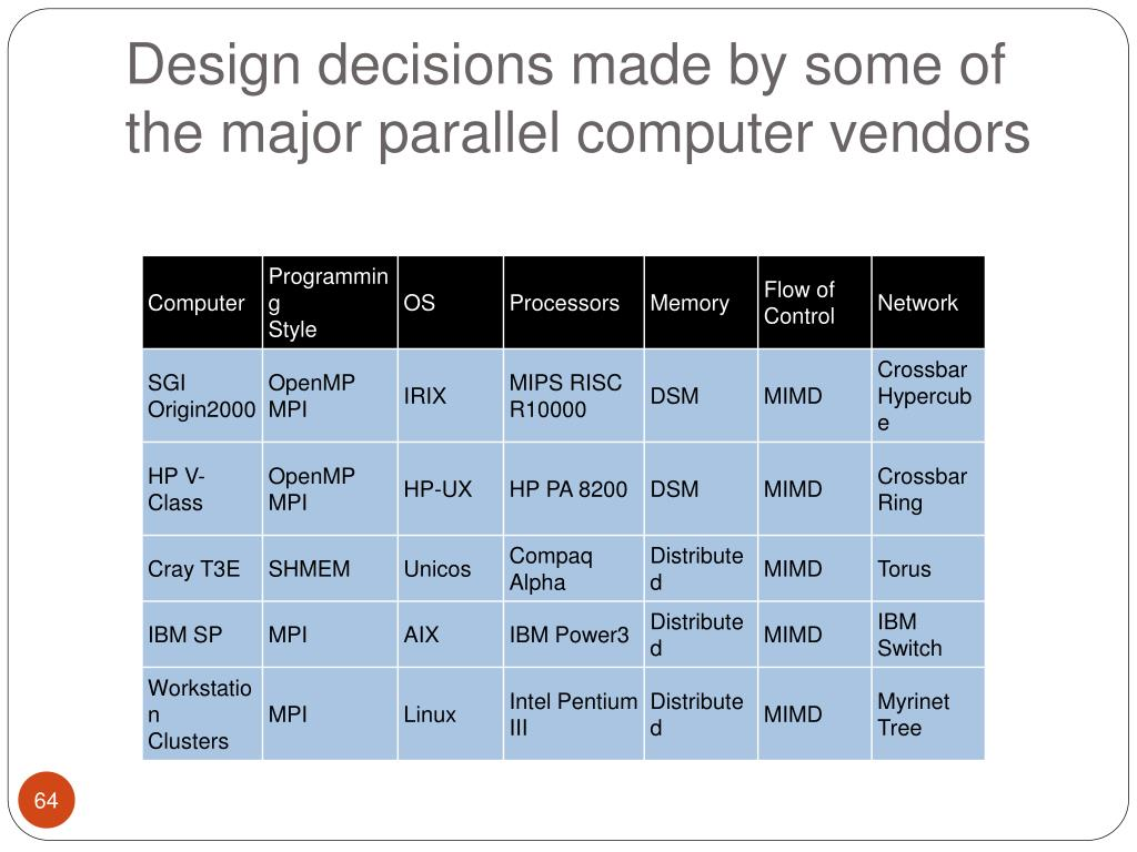 Design decisions made by some of the major parallel computer vendors