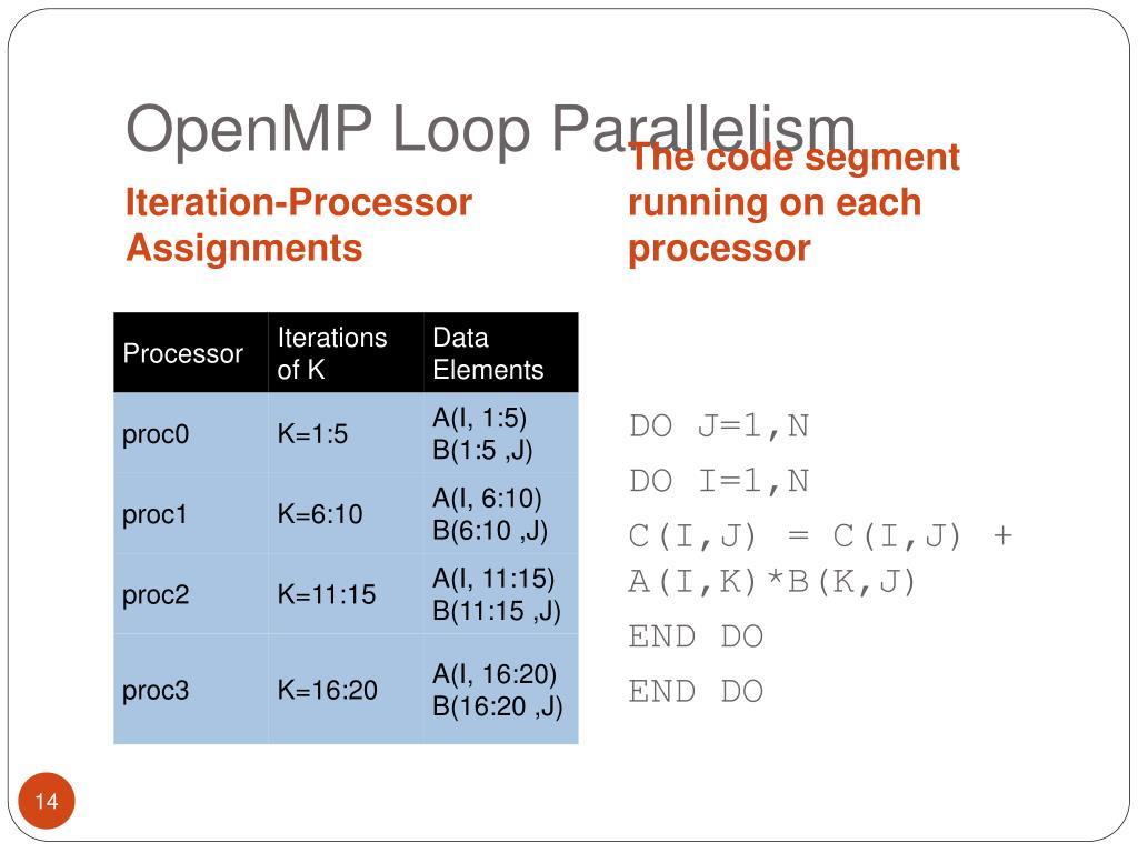 OpenMP Loop Parallelism