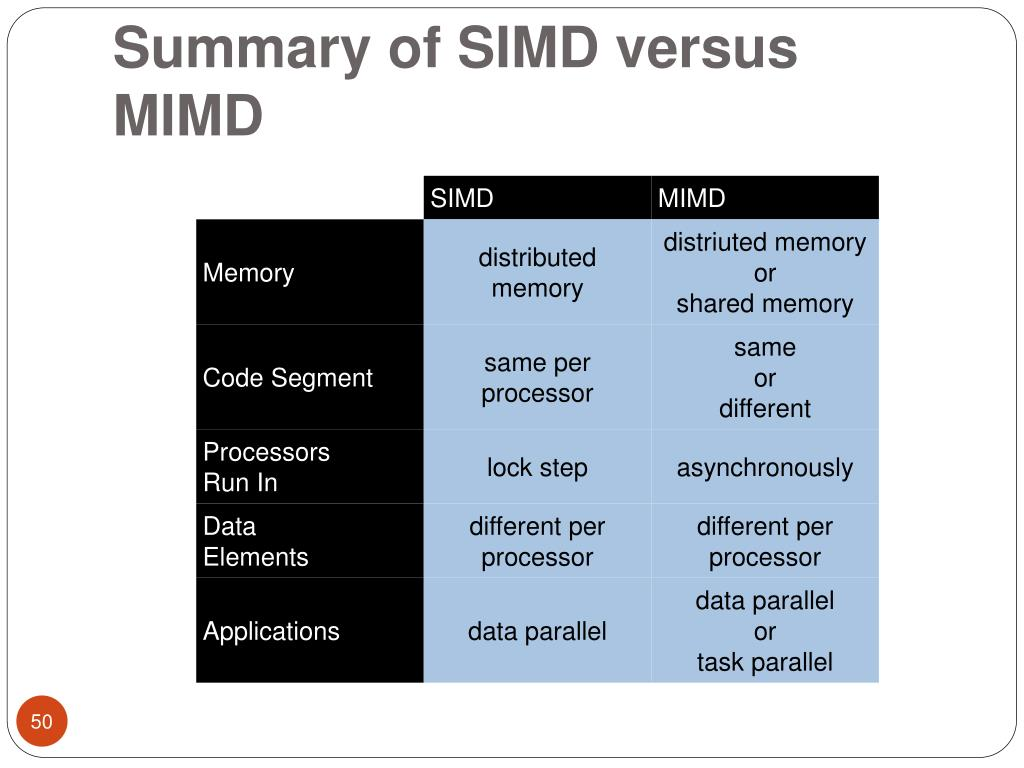 Summary of SIMD versus MIMD