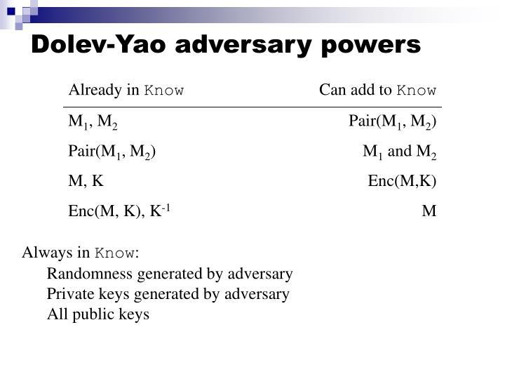 Dolev-Yao adversary powers