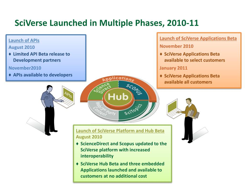 SciVerse Launched in Multiple Phases, 2010-11