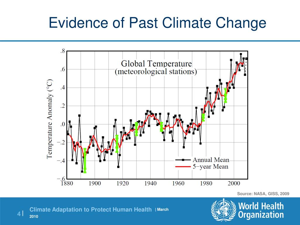 Evidence of Past Climate Change