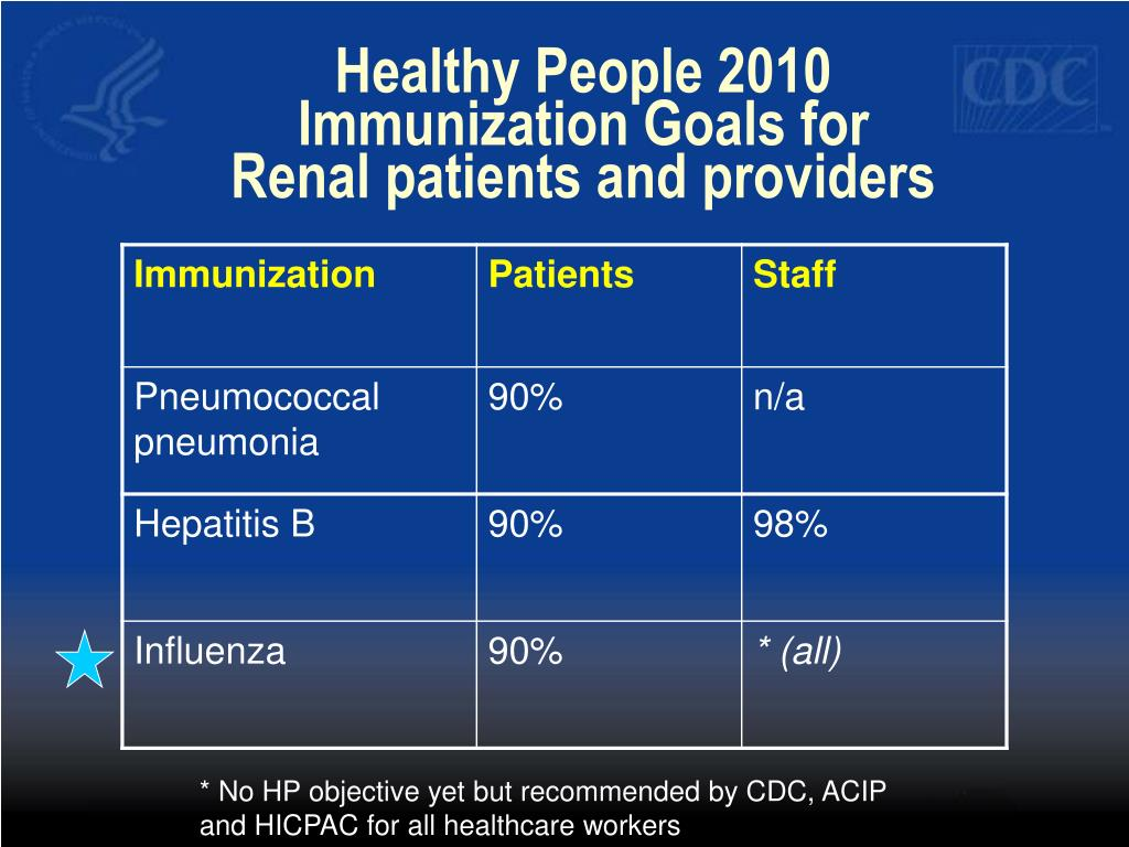 Healthy People 2010 Immunization Goals for