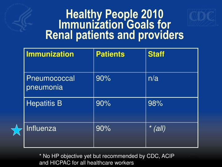 Healthy people 2010 immunization goals for renal patients and providers