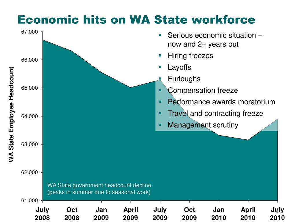 Economic hits on WA State workforce