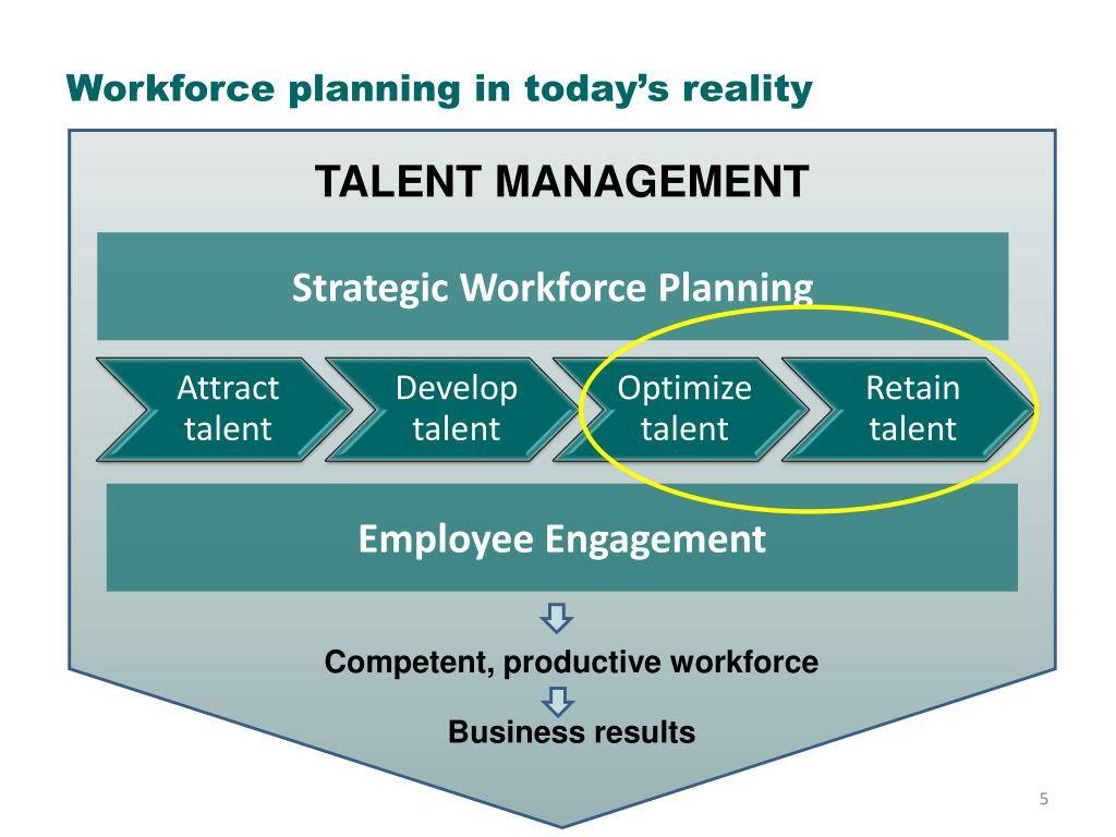 Workforce planning in today's reality