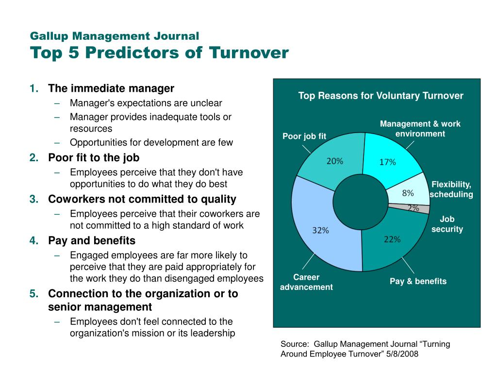 Gallup Management Journal