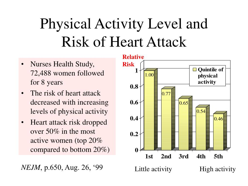 Physical Activity Level and