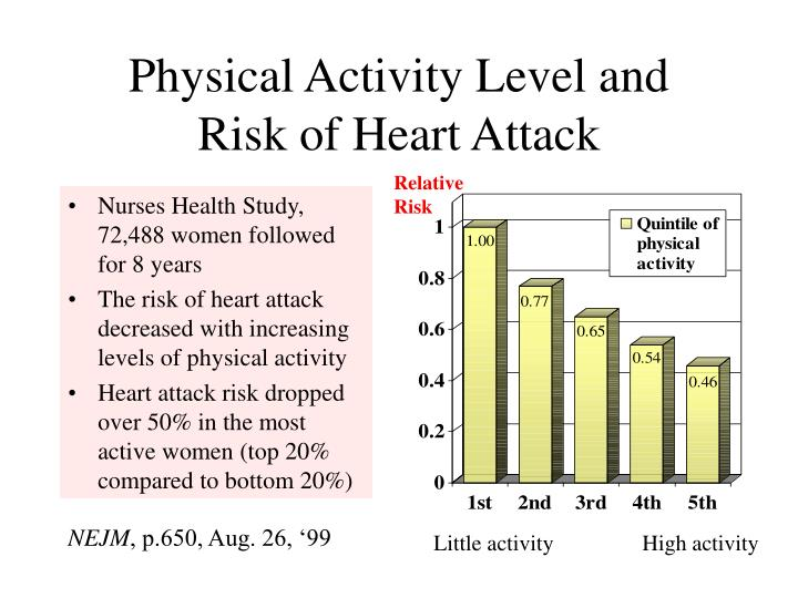 Physical activity level and risk of heart attack