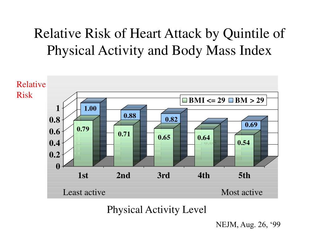 Relative Risk of Heart Attack by Quintile of Physical Activity and Body Mass Index
