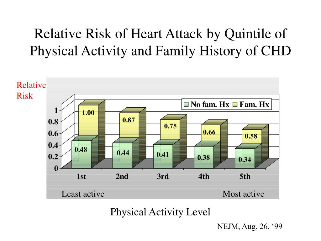 Relative Risk of Heart Attack by Quintile of Physical Activity and Family History of CHD