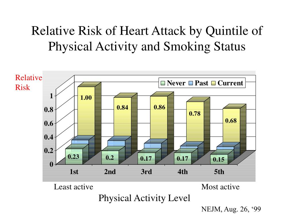 Relative Risk of Heart Attack by Quintile of Physical Activity and Smoking Status