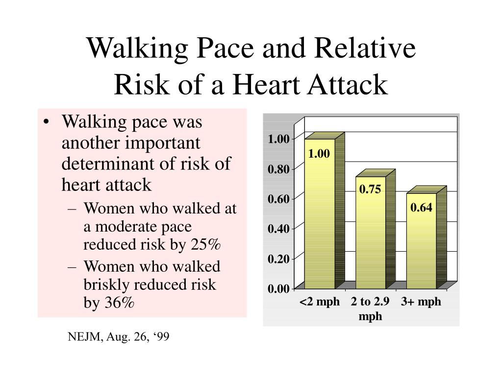 Walking Pace and Relative