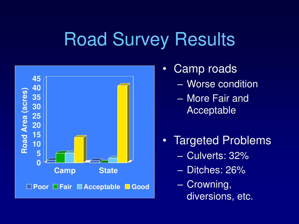 Road Survey Results