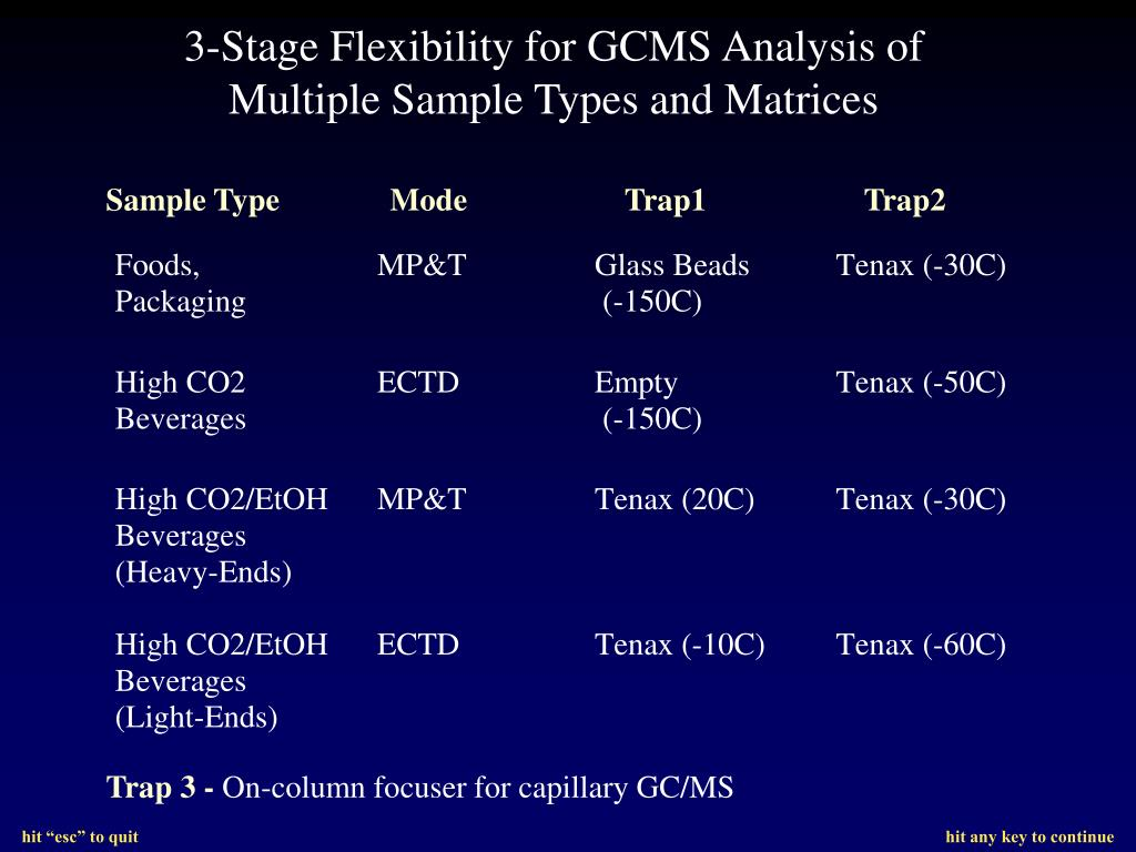 3-Stage Flexibility for GCMS Analysis of Multiple Sample Types and Matrices